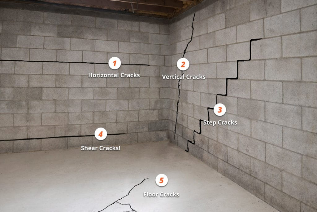 Different types of basement foundation cracks