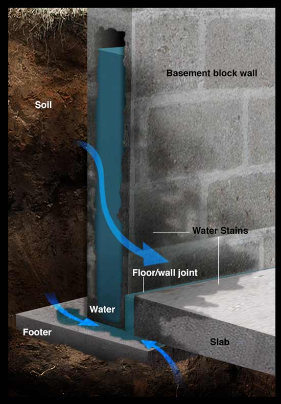 Water seepage into basement cross-section